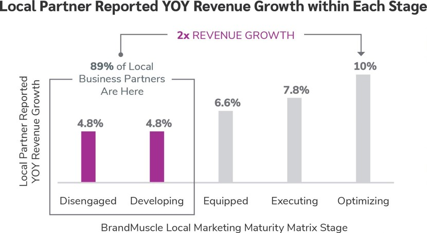 yoy revenue growth 2x